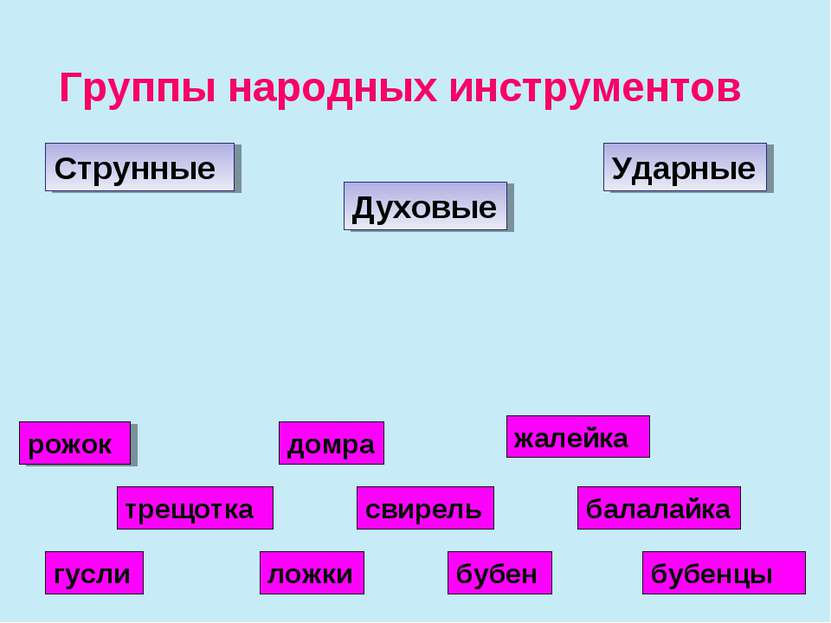 Группы народных инструментов Струнные Духовые Ударные гусли домра балалайка с...