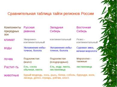 Сравнительная таблица тайги регионов России Компоненты природных зон Русская ...