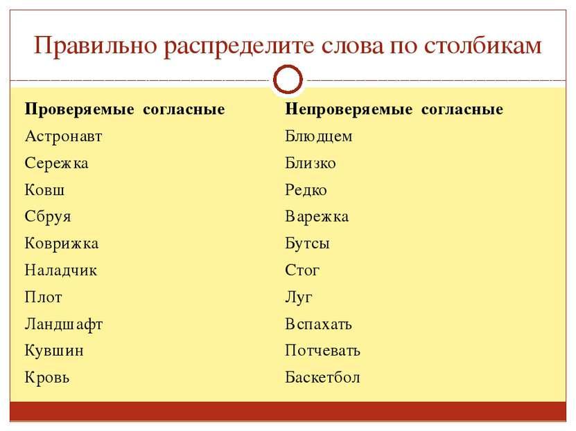 Правильно распределите слова по столбикам Проверяемыесогласные Непроверяемые ...