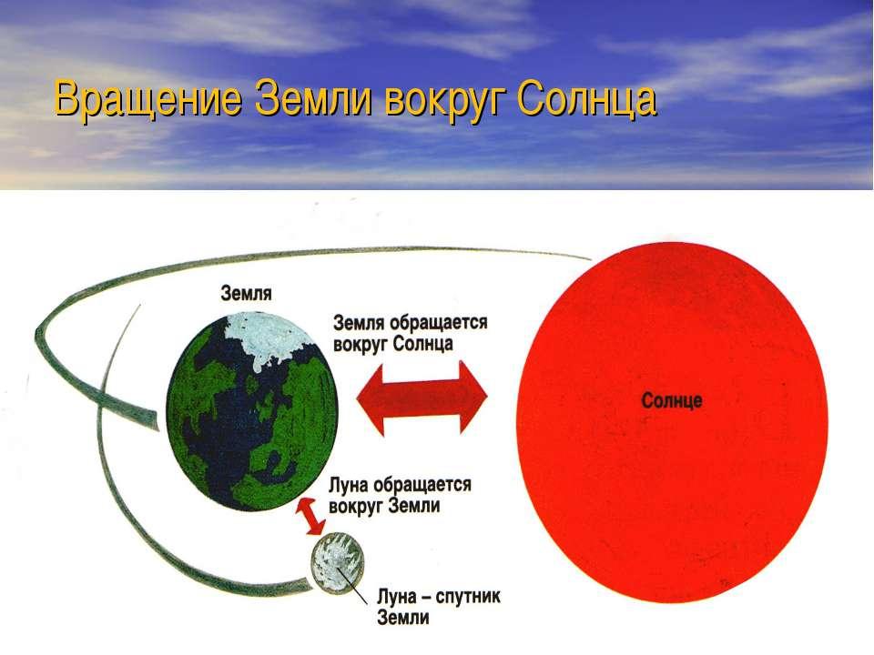 Вращение Земли вокруг Солнца
