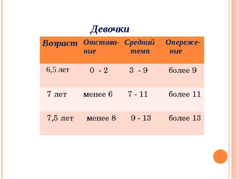 Девочки Возраст Отстава- ние Средний темп Опереже- ние 6,5 лет 0 - 2 3 - 9 бо...