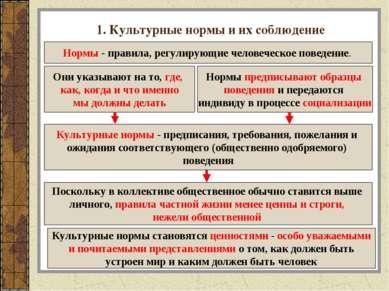 1. Культурные нормы и их соблюдение Нормы - правила, регулирующие человеческо...