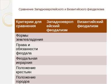 Сравнение Западноевропейского и Византийского феодализма Критерии для сравнен...