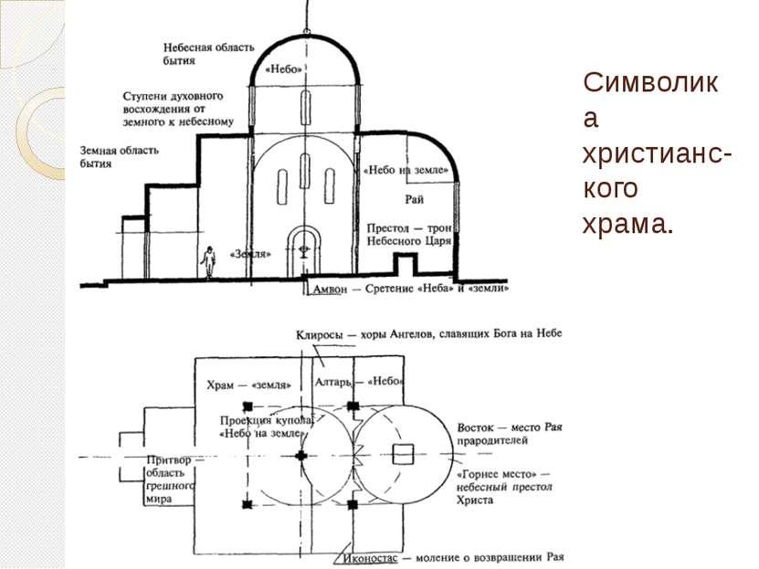 Символика христианс-кого храма.