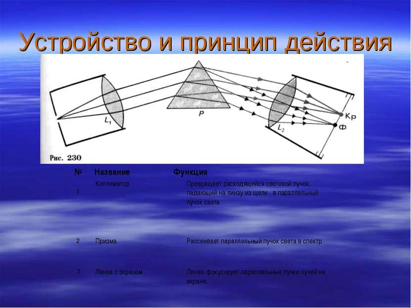 Устройство и принцип действия № Название Функция 1 Коллиматор Превращает расх...