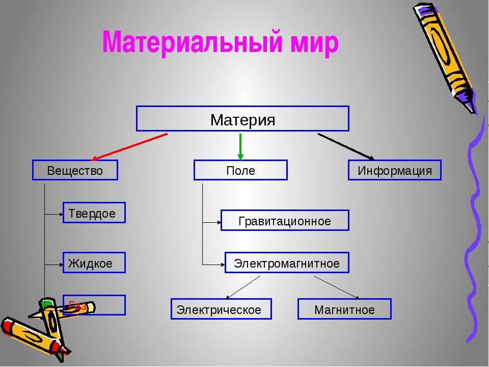 Материальный мир Материя Вещество Поле Информация Твердое Жидкое Газ Гравитац...