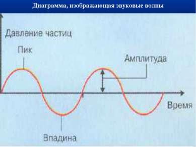 Диаграмма, изображающая звуковые волны