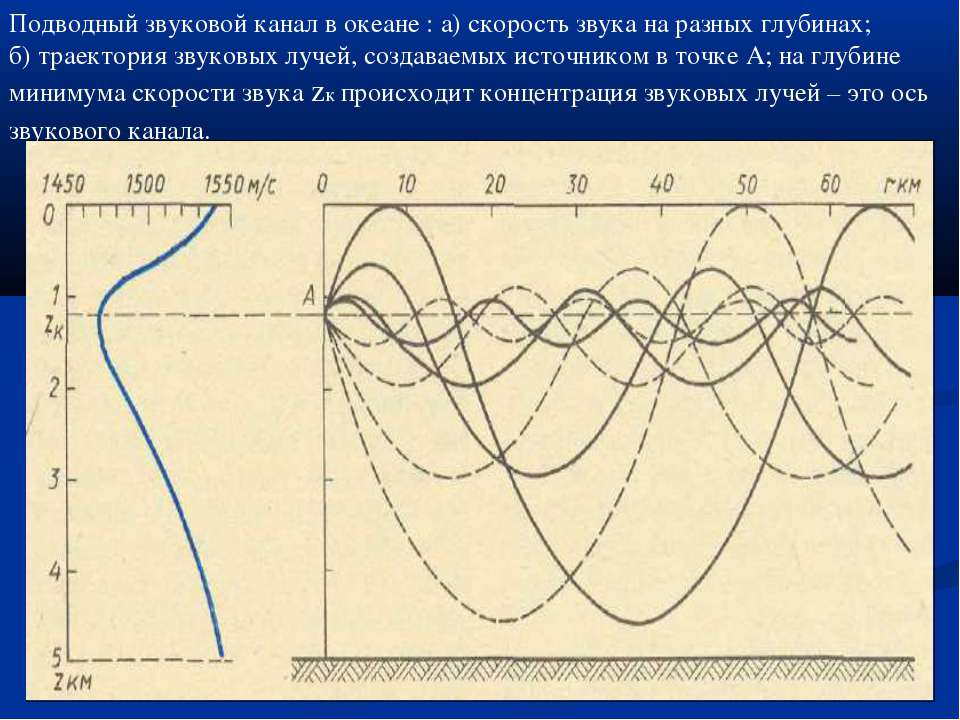 Подводный звуковой канал в океане : а) скорость звука на разных глубинах; б) ...
