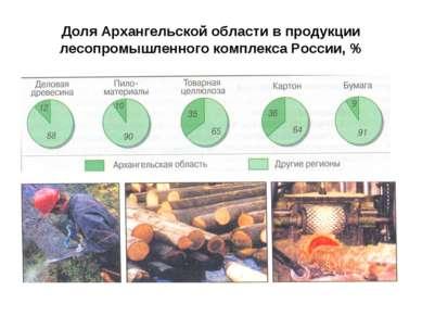Доля Архангельской области в продукции лесопромышленного комплекса России, %