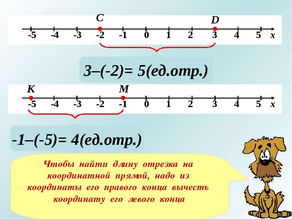 С D ? 3–(-2)= 5(ед.отр.) ? -1–(-5)= 4(ед.отр.) Чтобы найти длину отрезка на к...