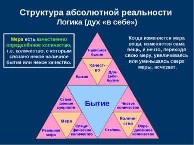 Бытие Количе- ство Качест- во Мера Структура абсолютной реальности Логика (ду...