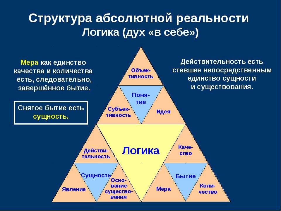 Логика Бытие Поня- тие Сущность Структура абсолютной реальности Логика (дух «...