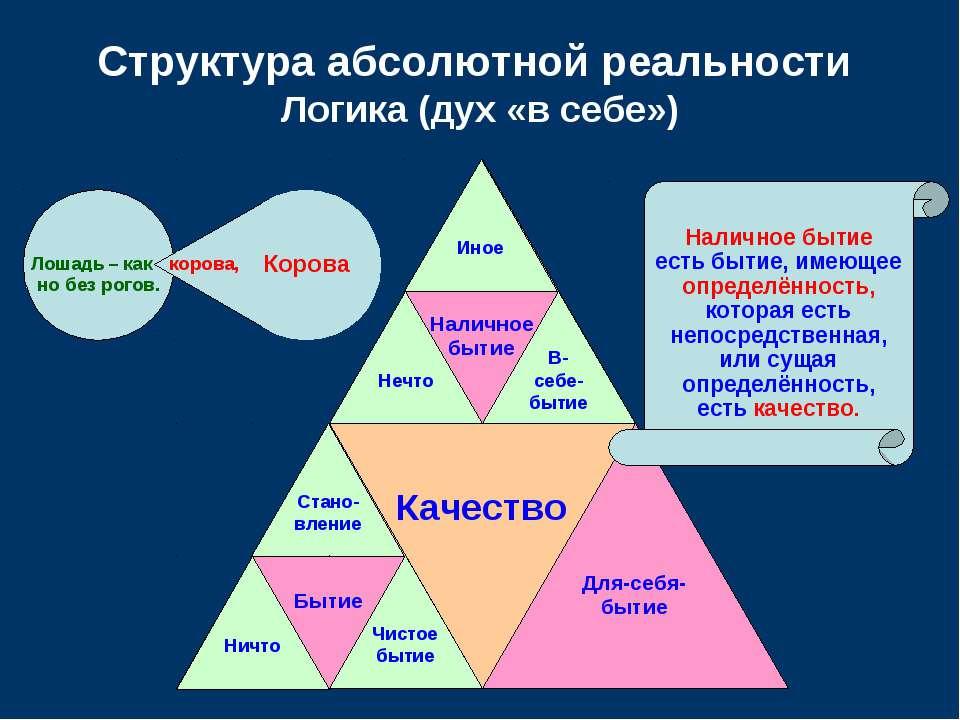 Качество Наличное бытие Бытие Структура абсолютной реальности Логика (дух «в ...