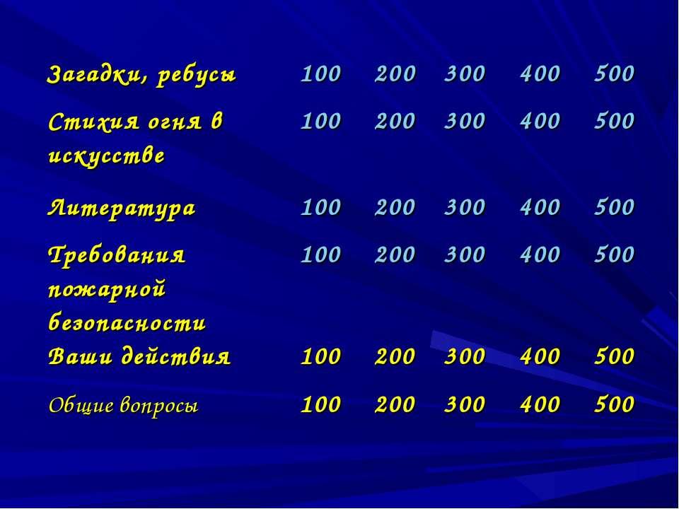 Загадки, ребусы 100 200 300 400 500 Стихия огня в искусстве 100 200 300 400 5...