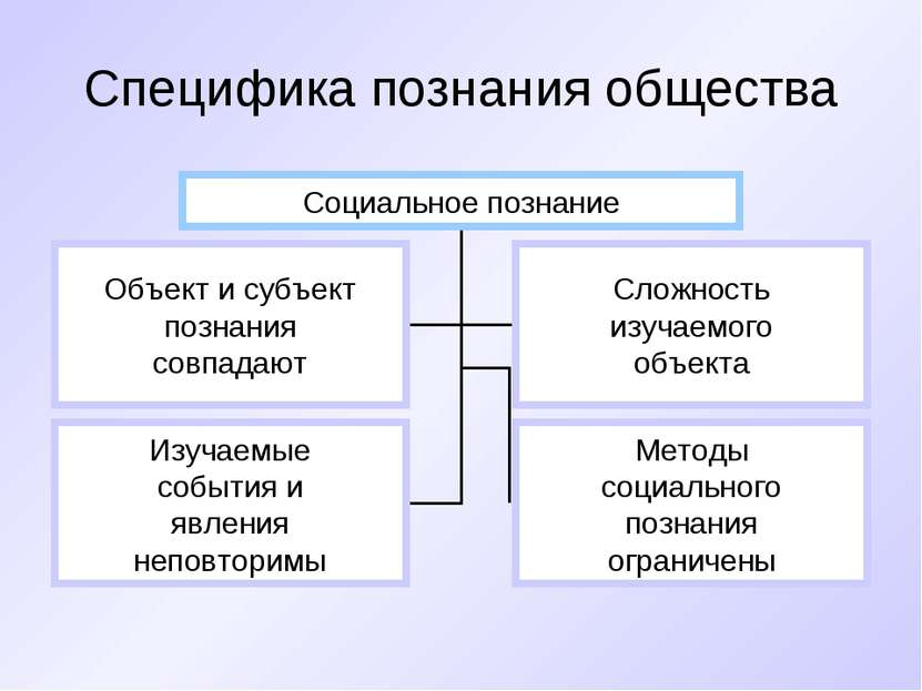 Специфика познания общества