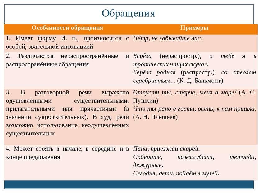 Обращения Особенности обращения Примеры 1. Имеет форму И. п., произносится с ...