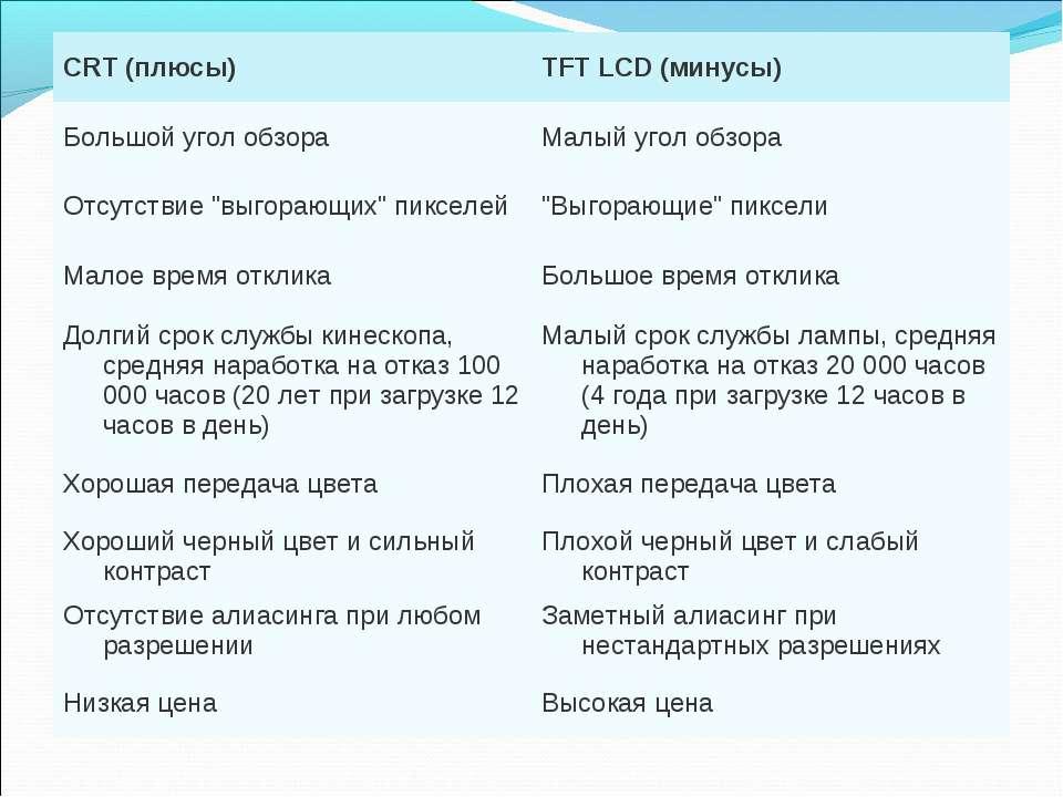 CRT (плюсы) TFT LCD (минусы) Большой угол обзора Малый угол обзора Отсутствие...