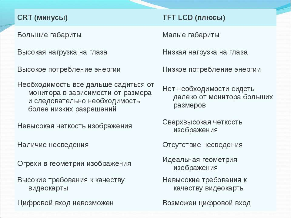 CRT (минусы) TFT LCD (плюсы) Большие габариты Малые габариты Высокая нагрузка...