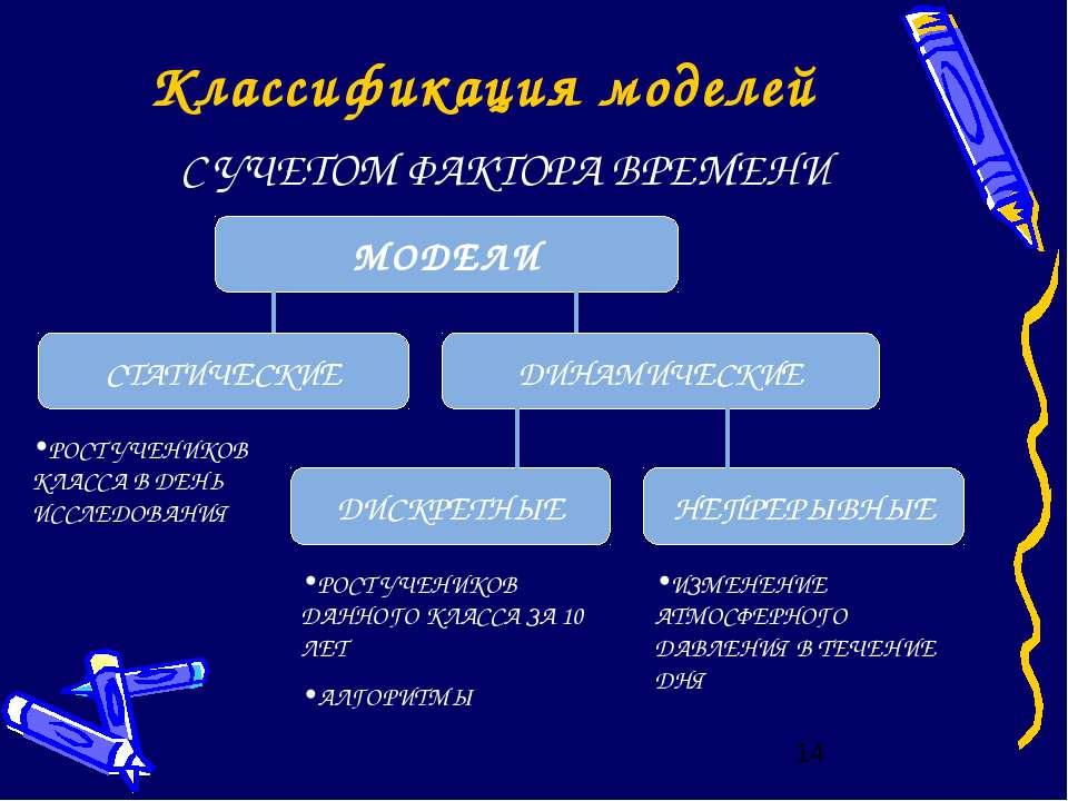 Классификация моделей С УЧЕТОМ ФАКТОРА ВРЕМЕНИ