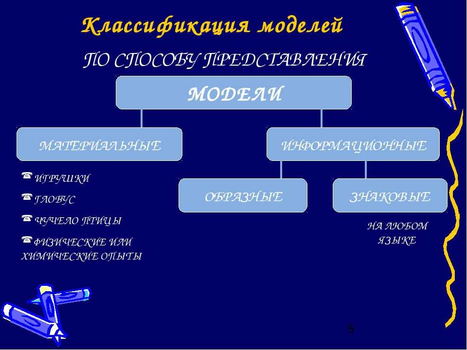 Классификация моделей ПО СПОСОБУ ПРЕДСТАВЛЕНИЯ ИГРУШКИ ГЛОБУС ЧУЧЕЛО ПТИЦЫ ФИ...
