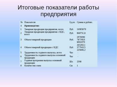 Итоговые показатели работы предприятия № Показатели Ед.из Сумма в рублях. 1 П...