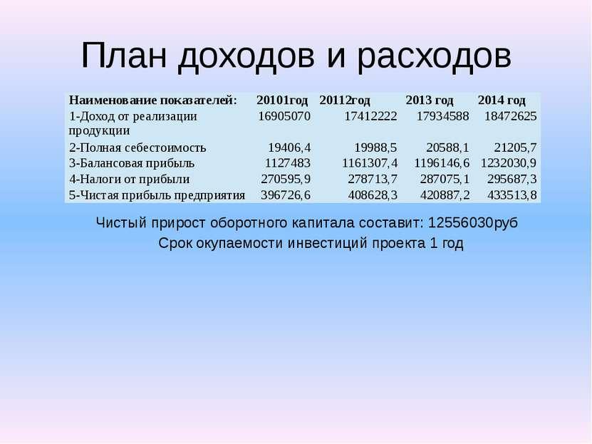 План доходов и расходов Чистый прирост оборотного капитала составит: 12556030...