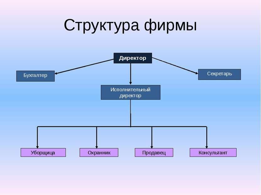 Структура фирмы Бухгалтер Исполнительный директор Секретарь Консультант Прода...