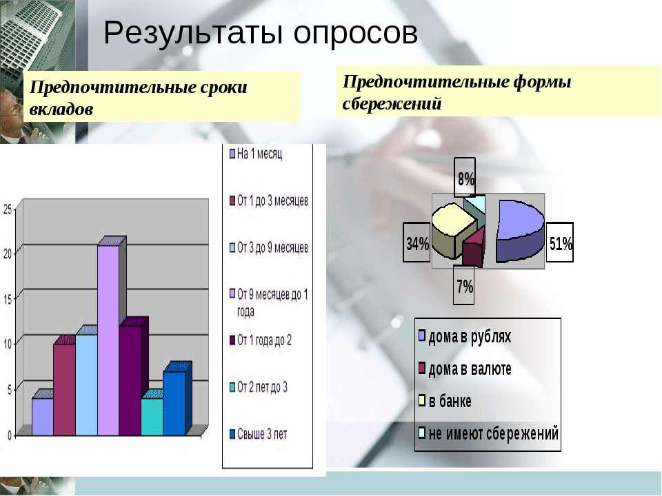 Результаты опросов Предпочтительные сроки вкладов Предпочтительные формы сбер...