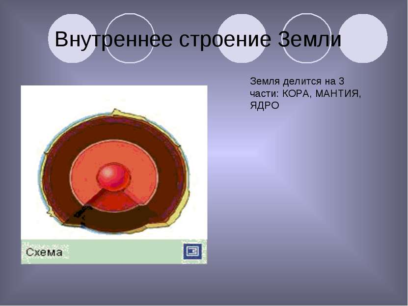 Внутреннее строение Земли Земля делится на 3 части: КОРА, МАНТИЯ, ЯДРО