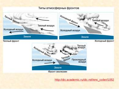 Циклоны Антициклоны Атмосферный вихрь с низким давлением в центре Атмосферный...