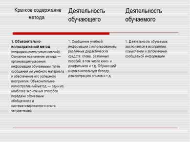 Краткое содержание метода Деятельность обучающего Деятельность обучаемого 1. ...