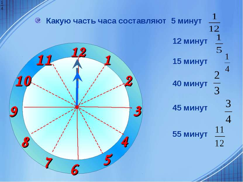 1 2 3 9 6 12 11 10 8 7 4 5 Какую часть часа составляют 5 минут 12 минут 15 ми...