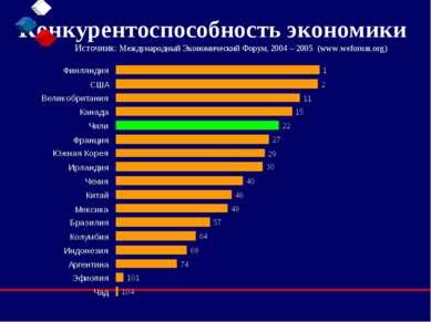 Конкурентоспособность экономики Источник: Международный Экономический Форум, ...