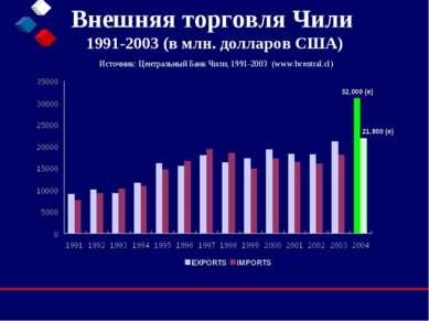Внешняя торговля Чили 1991-2003 (в млн. долларов США) Источник: Центральный Б...