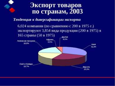 Экспорт товаров по странам, 2003 Тенденция к диверсификации экспорта  6,024 ...