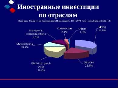 Иностранные инвестиции по отраслям Источник: Комитет по Иностранным Инвестици...