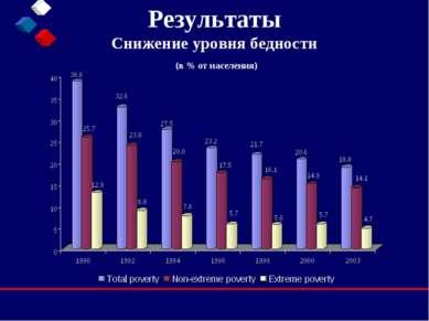 Результаты Снижение уровня бедности (в % от населения)