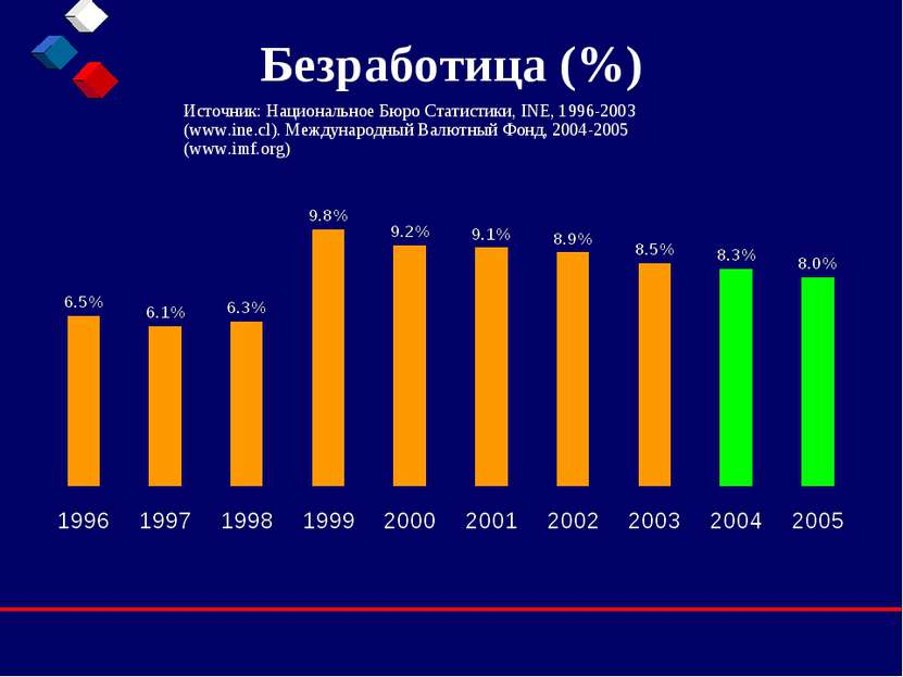 Безработица (%) Источник: Национальное Бюро Статистики, INE, 1996-2003 (www.i...