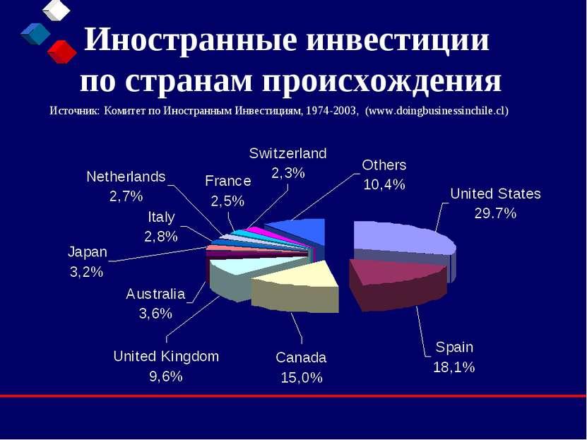 Иностранные инвестиции по странам происхождения Источник: Комитет по Иностран...