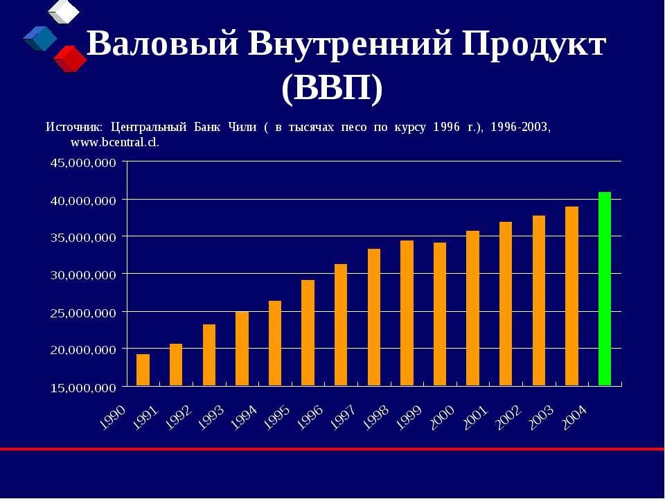 Валовый Внутренний Продукт (ВВП) Источник: Центральный Банк Чили ( в тысячах ...