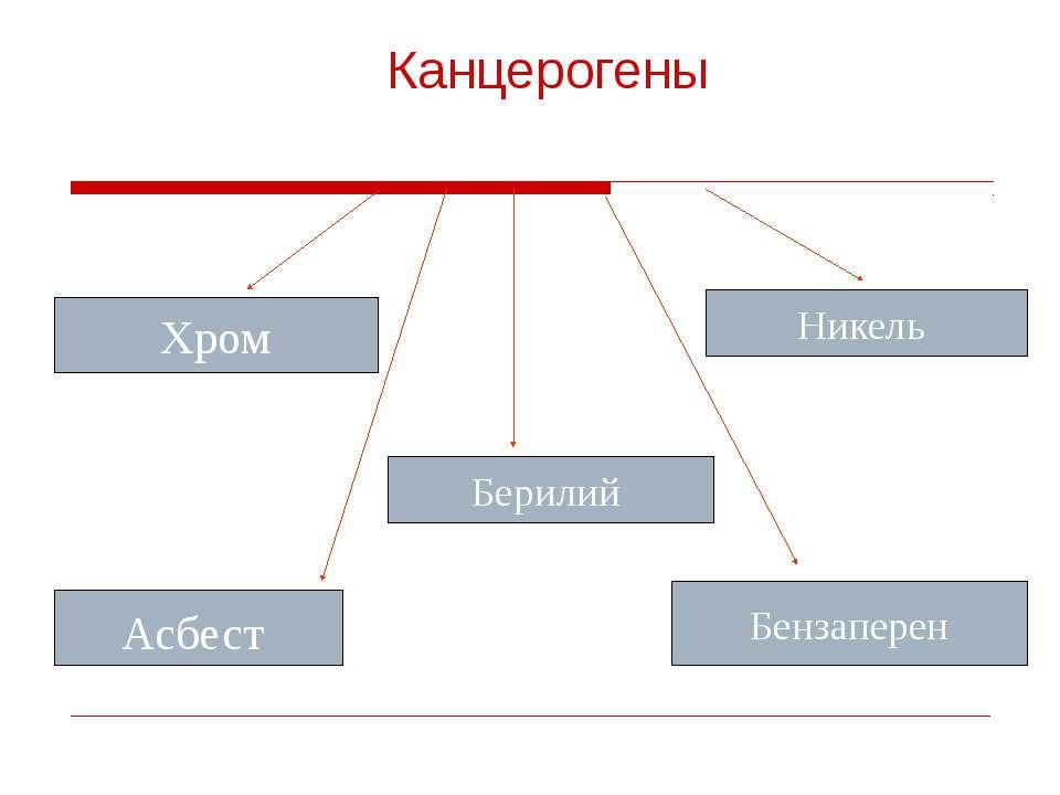 Канцерогены Хром Никель Берилий Асбест Бензаперен