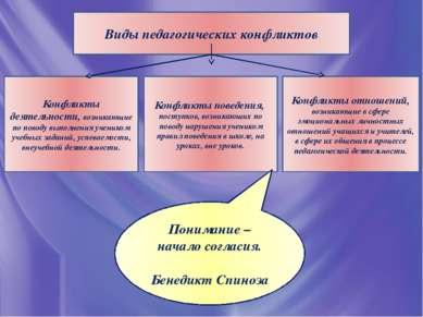 Виды педагогических конфликтов Конфликты деятельности, возникающие по поводу ...