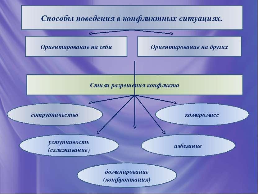 Способы поведения в конфликтных ситуациях. Ориентирование на себя Ориентирова...