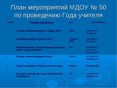 План мероприятий МДОУ № 50 по проведению Года учителя №№п/п Название мероприя...