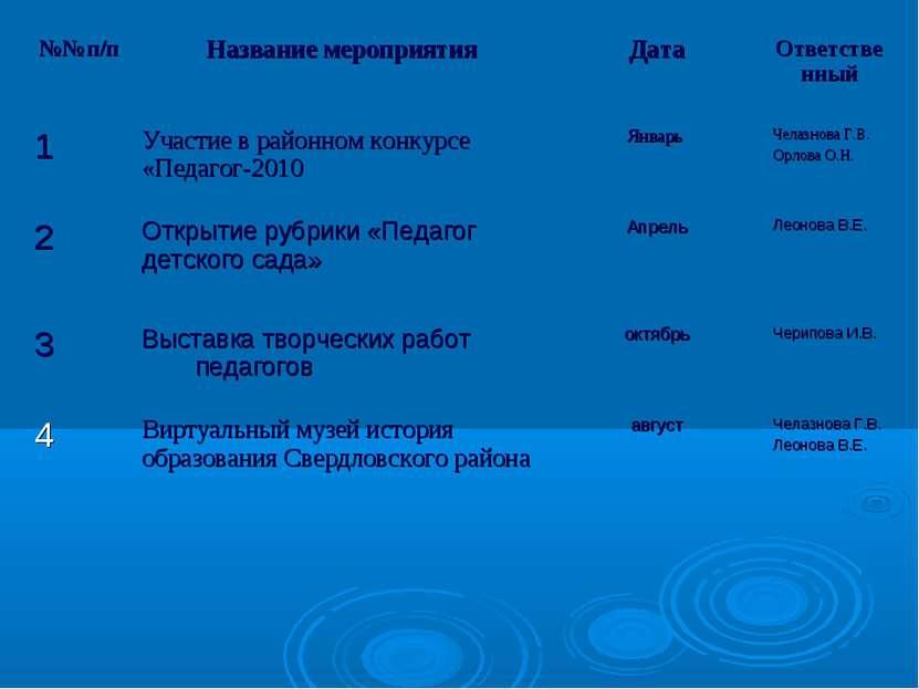 №№п/п Название мероприятия Дата Ответственный 1 Участие в районном конкурсе «...