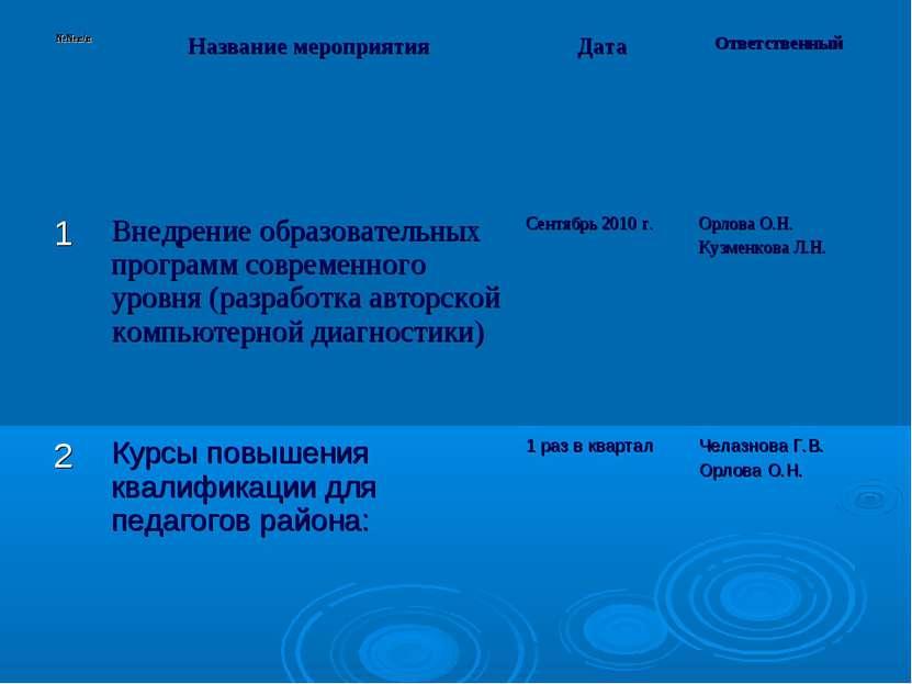 №№п/п Название мероприятия Дата Ответственный 1 Внедрение образовательных про...