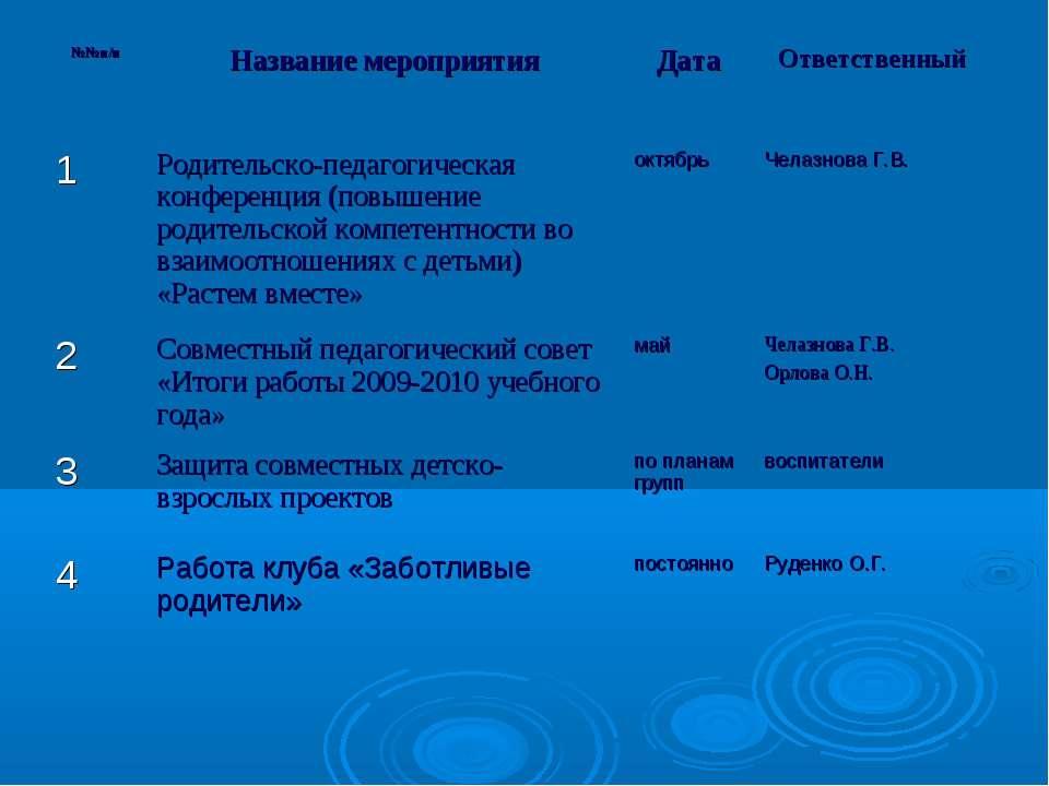 №№п/п Название мероприятия Дата Ответственный 1 Родительско-педагогическая ко...