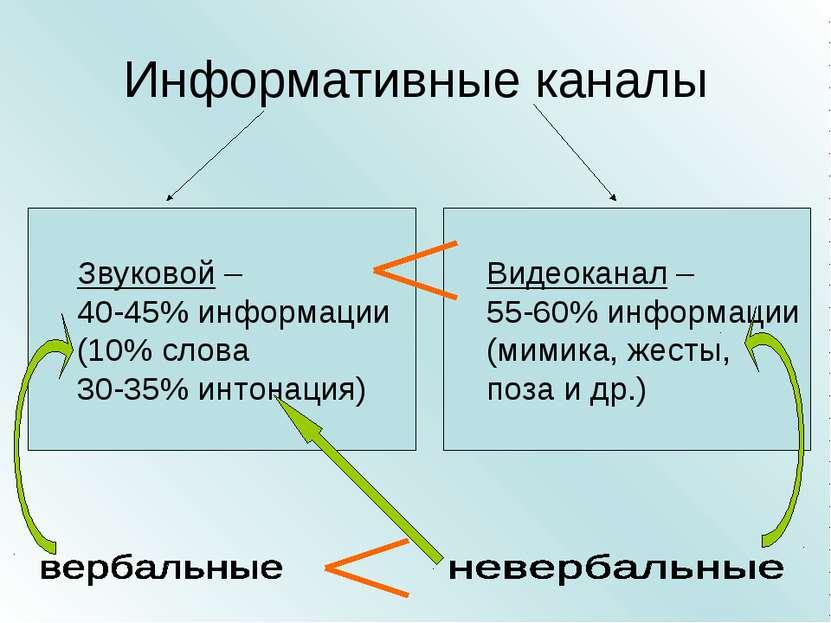 Информативные каналы Звуковой – 40-45% информации (10% слова 30-35% интонация...