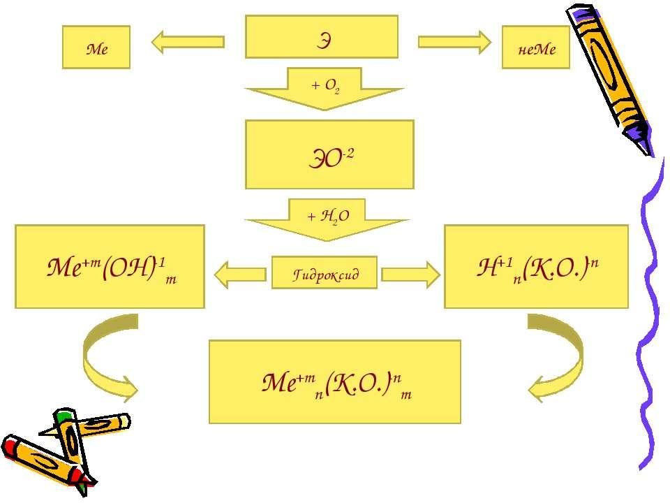 Э Ме неМе + О2 ЭО-2 Me+m(OH)-1m H+1n(K.O.)-n + Н2О Гидроксид Me+mn(K.O.)-nm