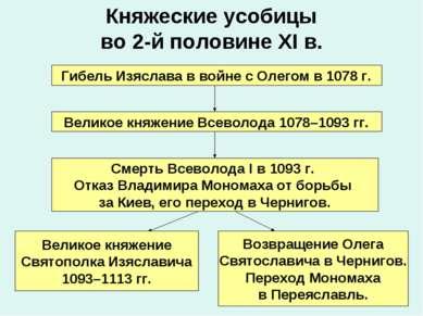 Княжеские усобицы во 2-й половине XI в. Гибель Изяслава в войне с Олегом в 10...